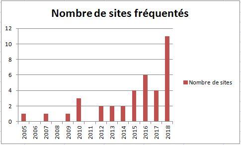 Nombre de sites d'observation en Belgique
